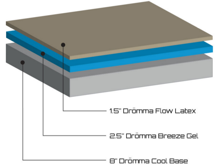 dromma-bed Construction and Layers